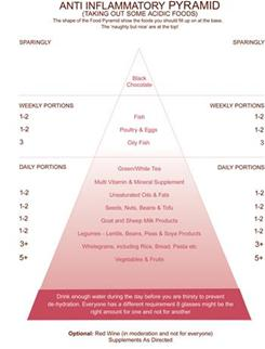The Anti Inflammatory Food Pyramid